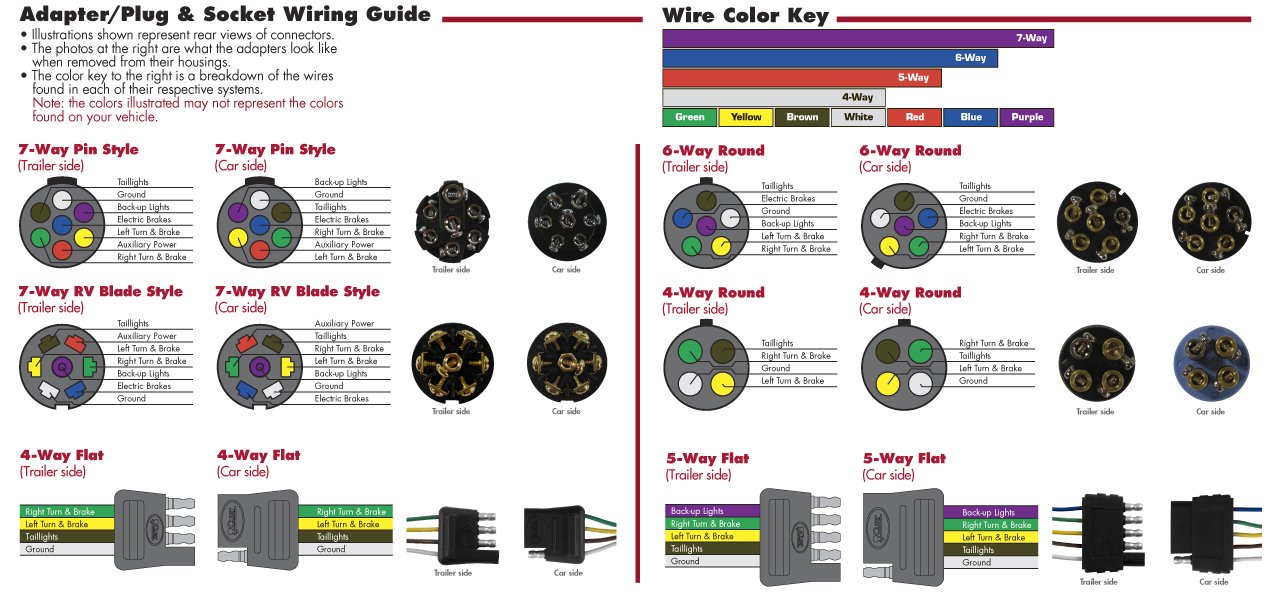 5 Way Round Trailer Plug Wiring Diagram : Jetconnex  way round socket with quot molded leads