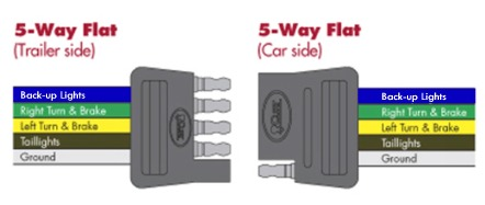 5 way flat trailer connector wiring choosing the right connectors for your trailer wiring 2017 Continental Boat Trailer Tandem 5 Pin at crackthecode.co