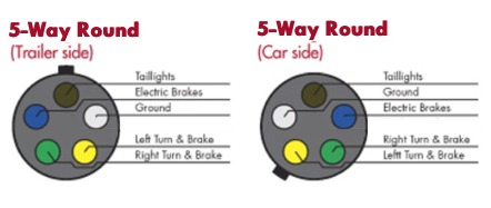 5 way round trailer connector wiring choosing the right connectors for your trailer wiring 5 way flat trailer plug wiring diagram at crackthecode.co