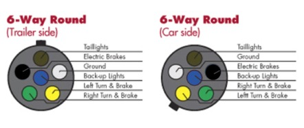 6 way round trailer connector wiring choosing the right connectors for your trailer wiring 5 pin trailer wiring diagram at bakdesigns.co