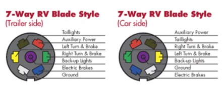 choosing the right connectors for your trailer wiring rh rvupgradestore com trailer connector wiring diagram 7-way trailer wiring 7 way plug
