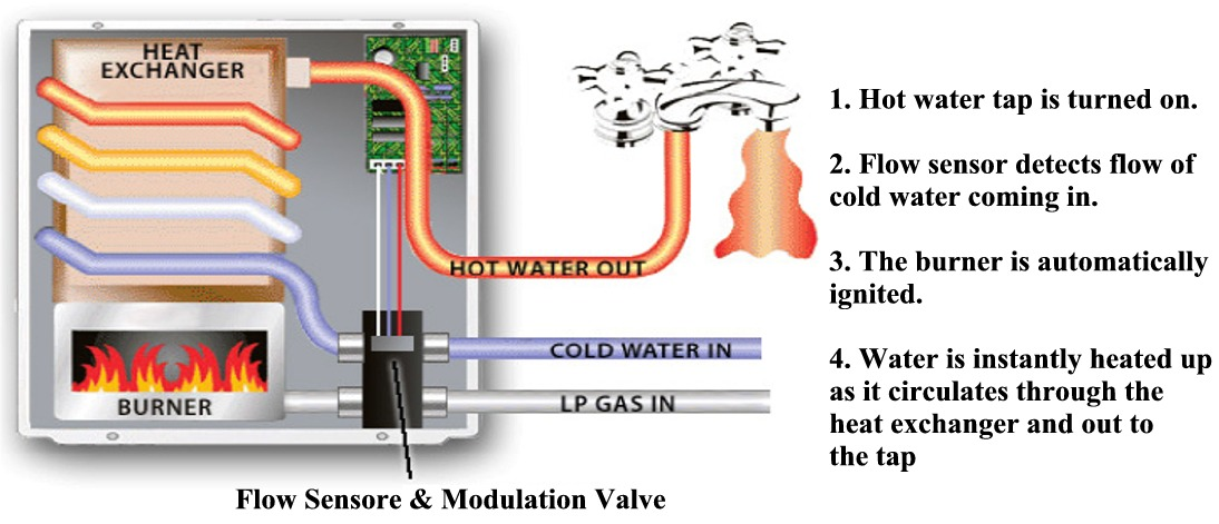 gas hot water heater wiring diagram gas image atwood water heater wiring diagram wire diagram on gas hot water heater wiring diagram