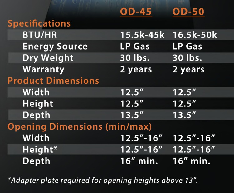 Atwood On Demand Specifications